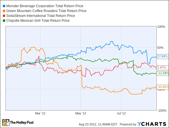 MNST Total Return Price Chart