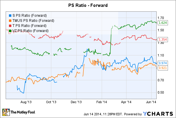 S PS Ratio (Forward) Chart