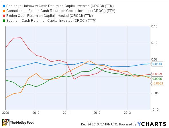 BRK.B Cash Return on Capital Invested (CROCI) (TTM) Chart