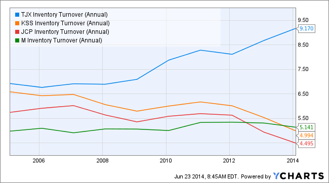 TJX Inventory Turnover (Annual) Chart
