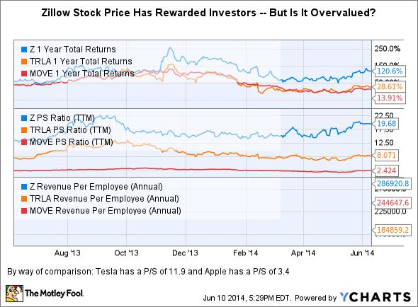 Z 1 Year Total Returns Chart