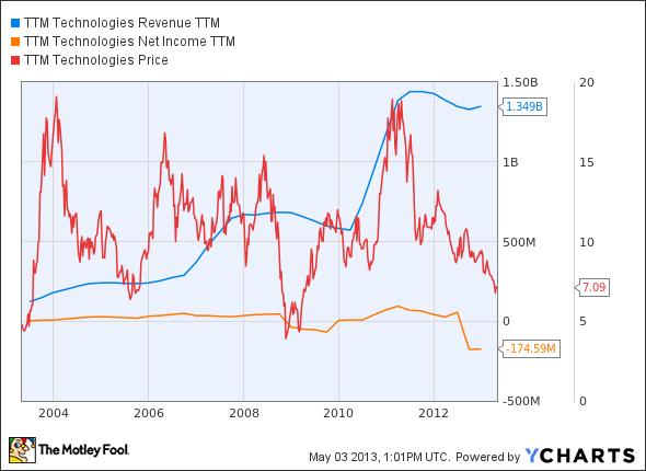TTMI Revenue TTM Chart
