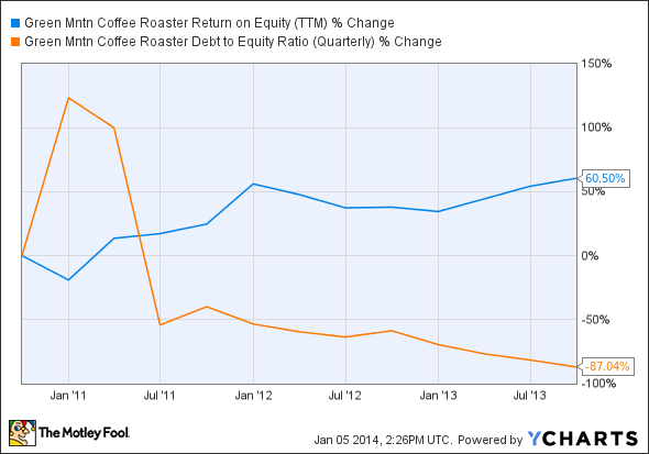 GMCR Return on Equity (TTM) Chart