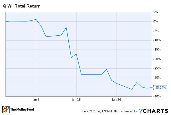 QIWI Total Return Price Chart