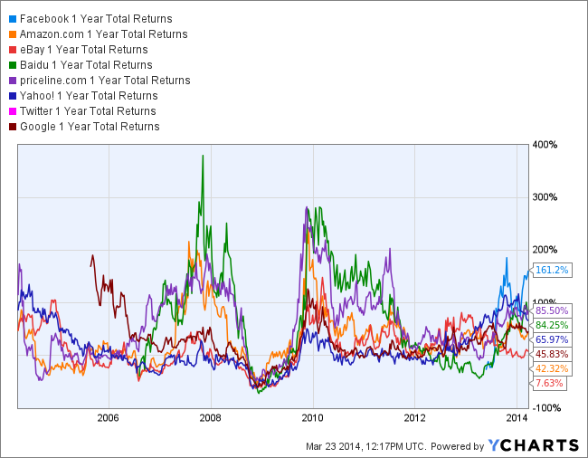 FB 1 Year Total Returns Chart