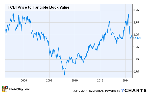 TCBI Price to Tangible Book Value Chart