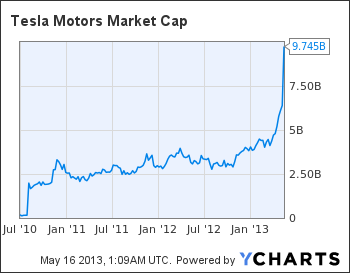 TSLA Market Cap Chart