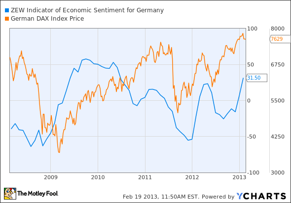 ZEW Indicator of Economic Sentiment for Germany Chart