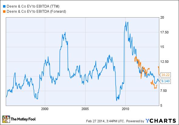 DE EV to EBITDA (TTM) Chart