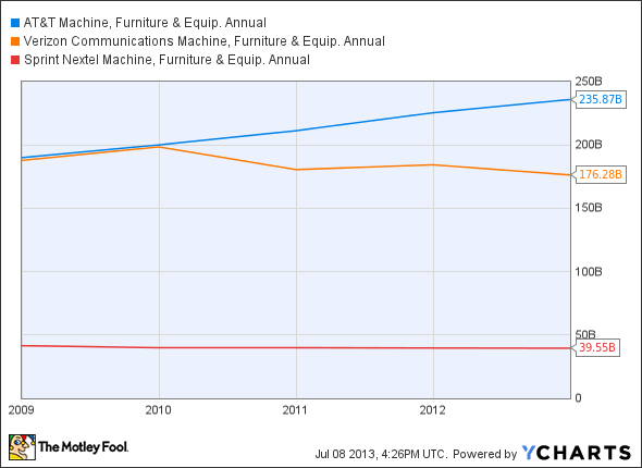 T Machine, Furniture & Equip. Annual Chart