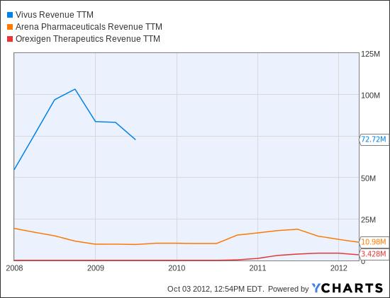 VVUS Revenue TTM Chart