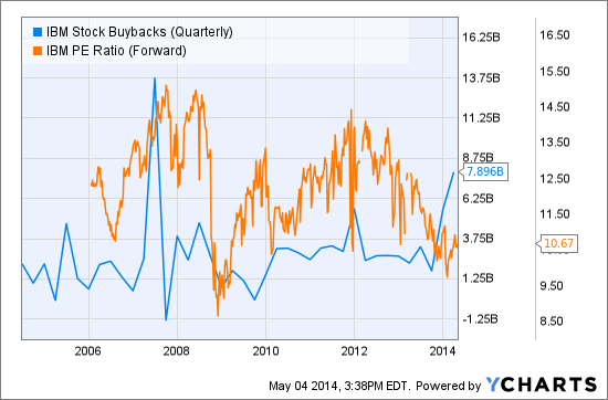 IBM Stock Buybacks (Quarterly) Chart