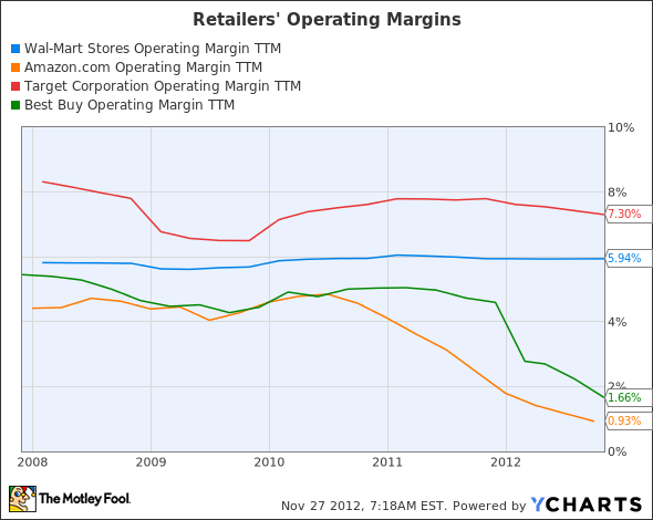 WMT Operating Margin TTM Chart