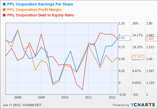 PPL Earnings Per Share Chart