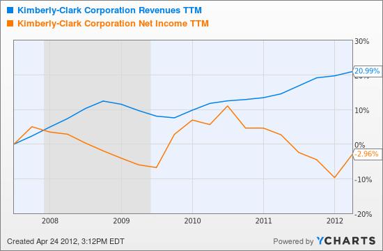 KMB Revenues TTM Chart