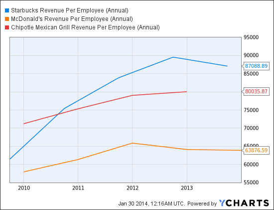 SBUX Revenue Per Employee (Annual) Chart