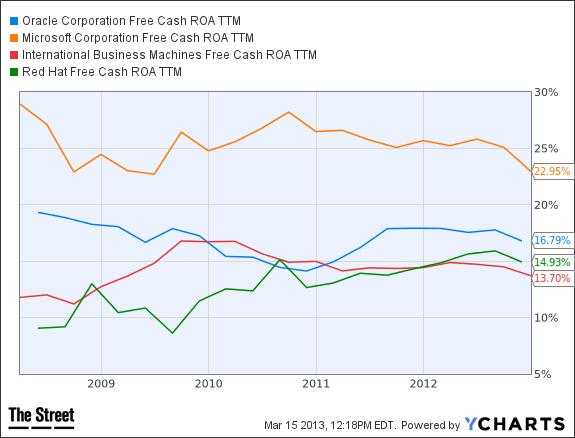 ORCL Free Cash ROA TTM Chart