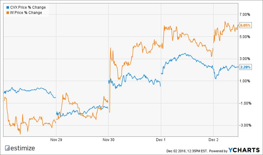 CVX Price Chart