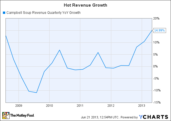 CPB Revenue Quarterly YoY Growth Chart