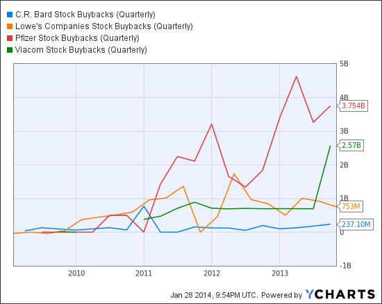 BCR Stock Buybacks (Quarterly) Chart