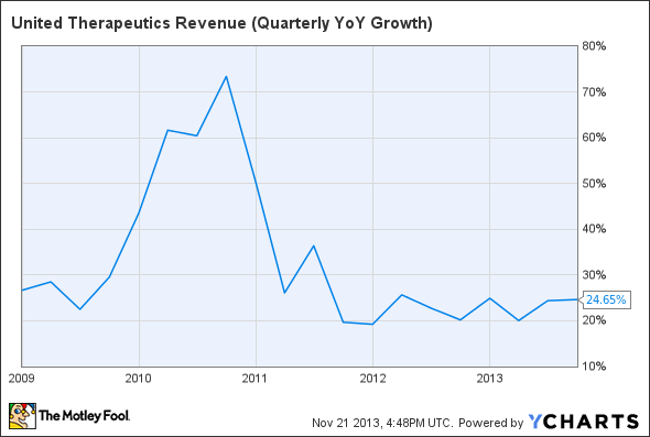 UTHR Revenue (Quarterly YoY Growth) Chart