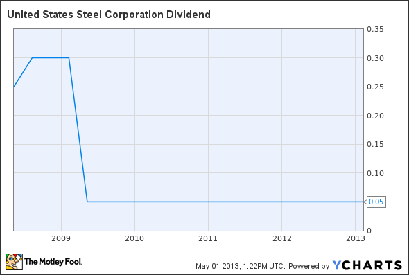 X Dividend Chart