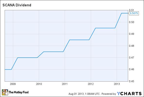 SCG Dividend Chart