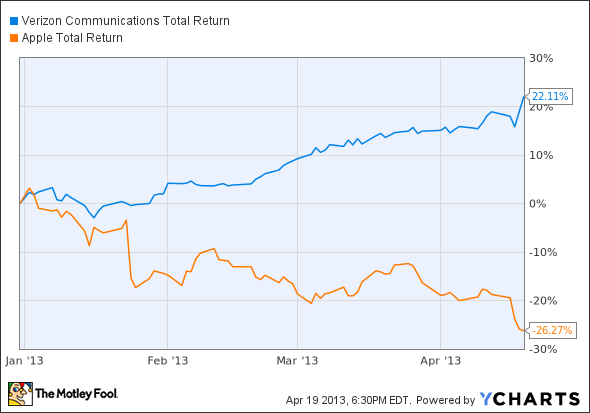 VZ Total Return Price Chart