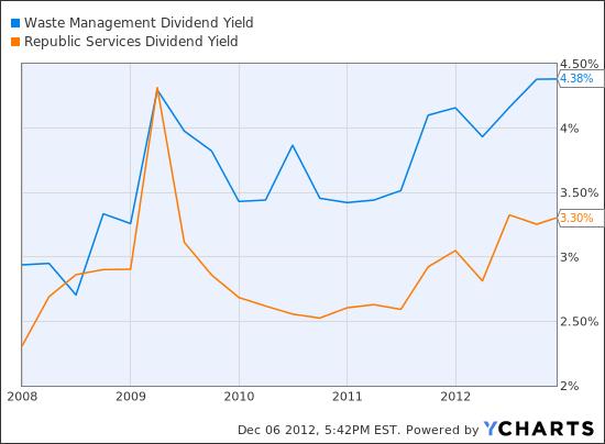 WM Dividend Yield Chart