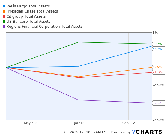 WFC Total Assets  Chart