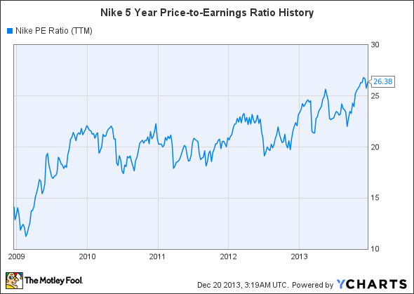 NKE PE Ratio (TTM) Chart