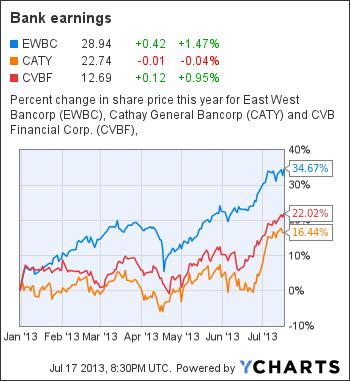 EWBC Chart