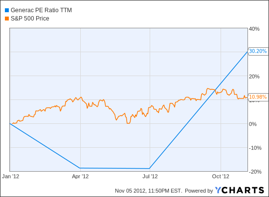 GNRC PE Ratio TTM Chart