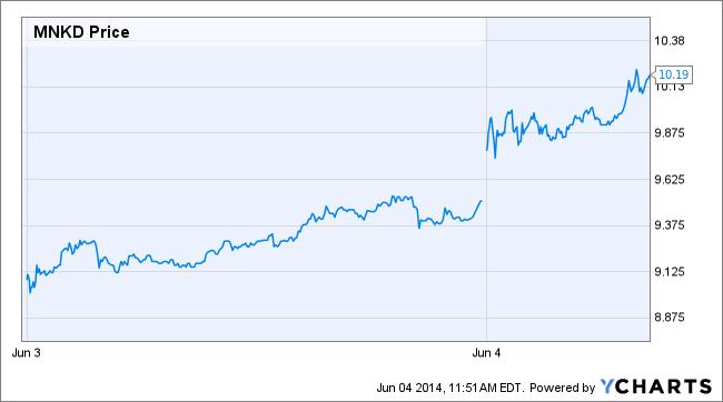 MNKD Price Chart