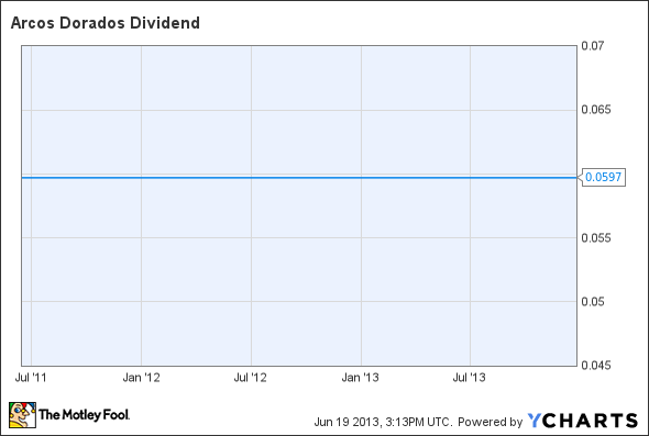 ARCO Dividend Chart