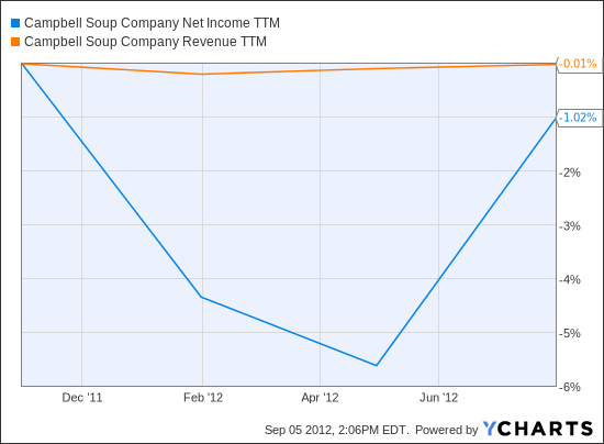 CPB Net Income TTM Chart