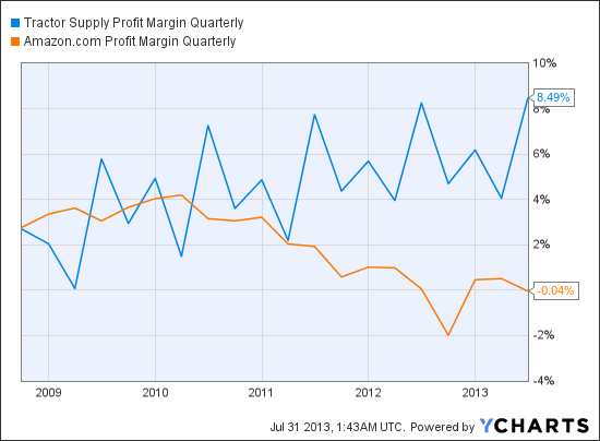 TSCO Profit Margin Quarterly Chart