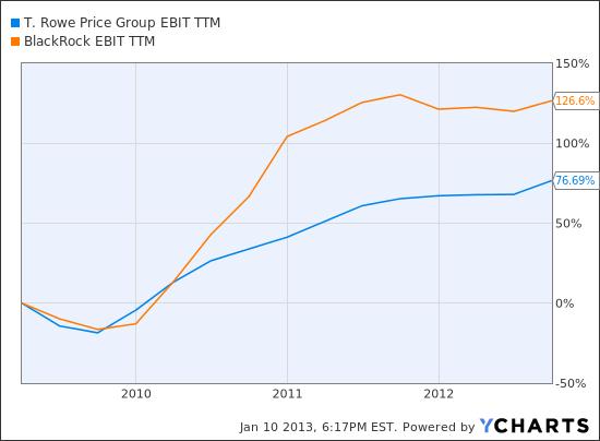 TROW EBIT TTM Chart