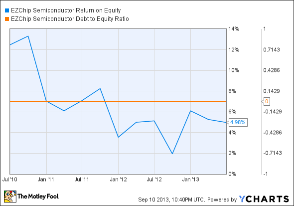 EZCH Return on Equity Chart