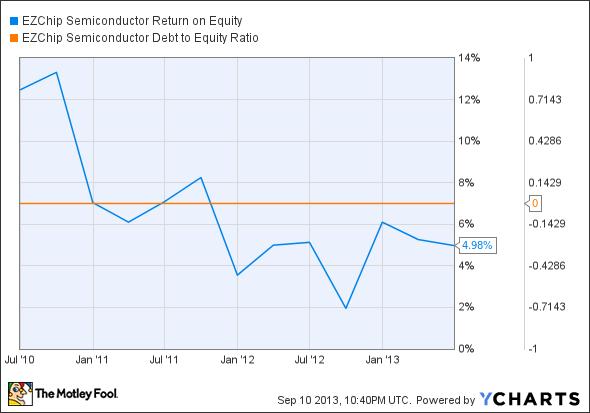 EZCH Return on Equity Chart