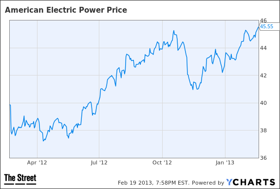AEP Chart