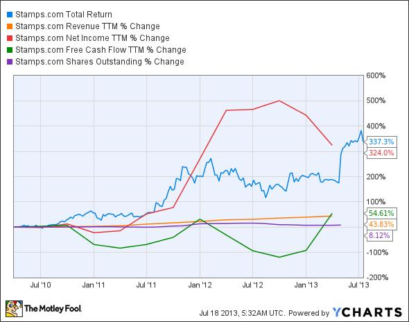 STMP Total Return Price Chart