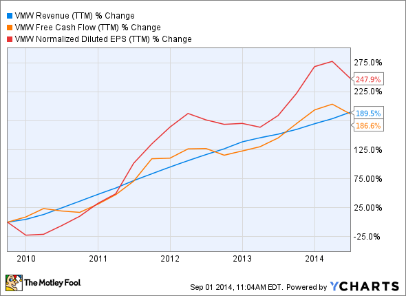 VMW Revenue (TTM) Chart