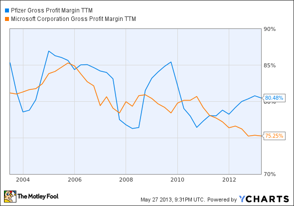 PFE Gross Profit Margin TTM Chart
