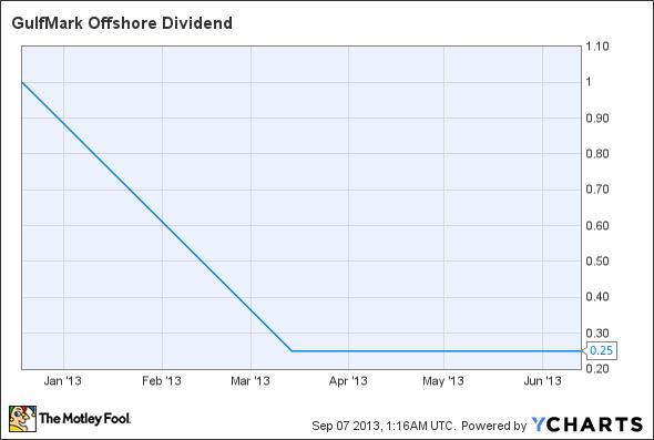 GLF Dividend Chart