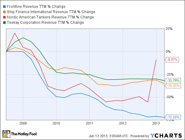 FRO Revenue TTM Chart
