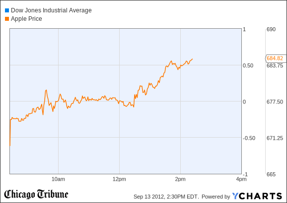 Dow Jones Industrial Average Chart