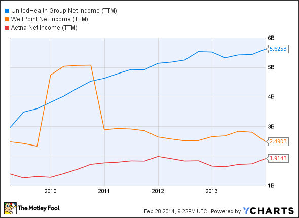 UNH Net Income (TTM) Chart