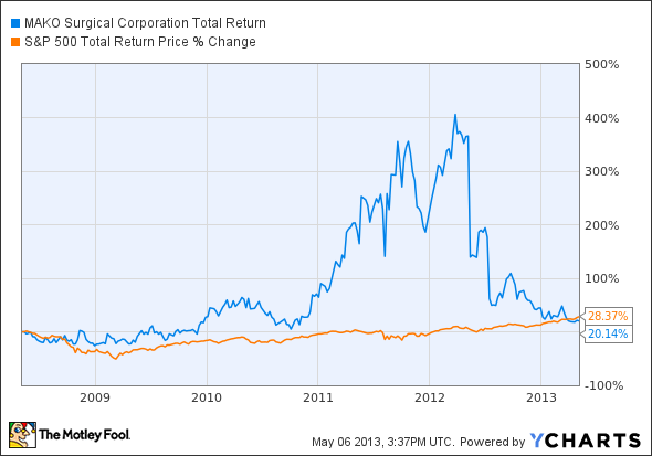 MAKO Total Return Price Chart