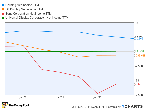 GLW Net Income TTM Chart